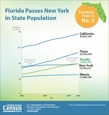 census bureau york florida passes ny as 3rd most populous state wusf