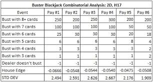 Blackjack How To Count Cards Card Counting The Buster Blackjack Side Bet 2 Decks