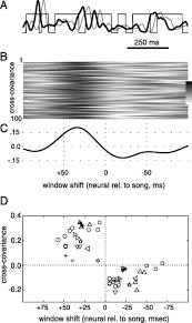 singing related neural activity in a dorsal forebrain u2013basal