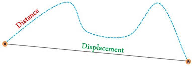 difference between distance and displacement with comparison
