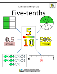 fractions decimals percents fractions information cards tenths