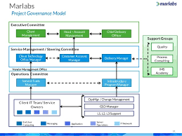 Service Desk Officer Marlabs Capabilities Overview It Service Desk