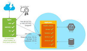 pattern exles in javascript azure architecture template health endpoint monitoring pattern