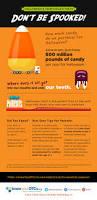 parents eat halloween candy kids u0027 dental health pediatric dentistry blog dr robert edmonstone