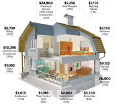 cost to build home calculator house building calculator estimate the cost of constructing a new