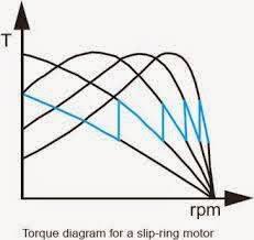electrical standards slip ring induction motors starting slip