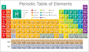 periodic table most wanted key periodic table of elements how to read new giving life the e
