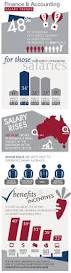 Glass Ceiling Salary Survey by 37 Best Salary Tips Images On Pinterest Business Infographics