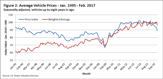 used prices intermediate numbers explain what happened to the used car index
