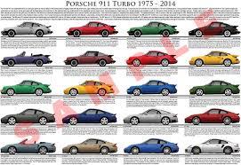 porsche 911 model history porsche 911 turbo evolution model chart poster