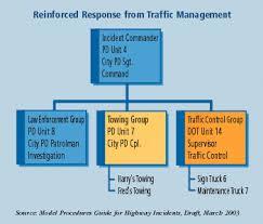 public roads coordinating incident response march april 2004