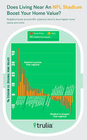 Homes Values Estimate by Field Position Does An Nfl Stadium Boost Your Home Value