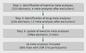steps to writing a good research paper comparative effectiveness of exercise and drug interventions on fig 1 steps involved in study identification and selection