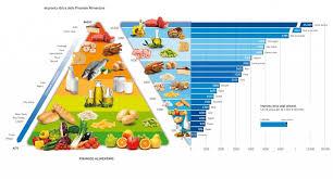 fase crociera dukan alimenti men禮 per tutte le fasi della dieta dukan integra nutrizione
