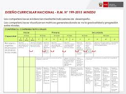 199 2015 minedu matriz de presentación implementación de saberes productivos ayacucho ppt