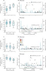 genomic landscape of the individual host response and outcomes in