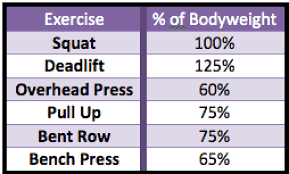 Rep Chart For Bench Press Century Sets 100 Reps For Rapid Fat Loss And Massive Muscle Growth