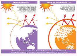 Warmer Atmosphere Greenhouse Effect Climate Commission