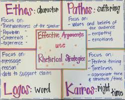 sample rhetorical analysis essay ap english ethos pathos logos kairos rhetorical strategies for effective ethos pathos logos kairos rhetorical strategies for effective arguments in writing ap englishenglish