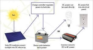 28 diagram of solar energy solar energy installation guide