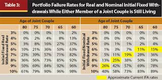 joint survivor annuity tables journal examining the benefits of immediate fixed annuities in