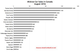 nissan altima yearly sales midsize car sales in canada august 2016 ytd