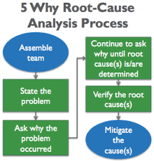 generating value by conducting 5 why root cause analysis rod