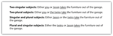 Pronoun Verb Agreement Worksheets Subject Verb Agreement