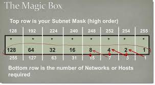 subnetting tutorial ccna subnetting magic box method ccna pinterest magic box and