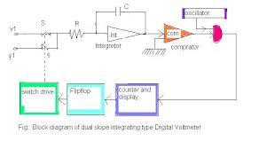 electronics notes dual slope digital voltmeter