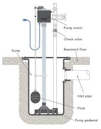 what u0027s the difference sump pumps fine homebuilding