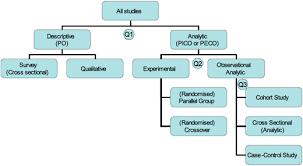 study designs cebm