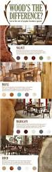 Kinds Of Tables by Best 20 Types Of Wood Flooring Ideas On Pinterest Hardwood