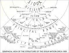 freedom lakota sioux indians declare sovereign nation status