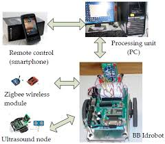 applied sciences free full text remote control of a mobile