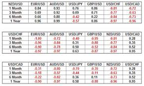 forex pairs correlation table using currency correlations to your advantage