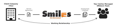 smiles on demand fully managed customer service sales and