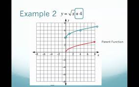 Radical Equations Worksheet Graphing Radical Equations Using Transformations Mov Youtube