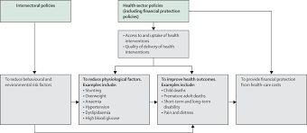Universal Health Coverage And Intersectoral Action For Health Key