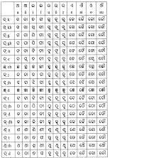 odia alphabet wikipedia
