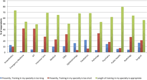 what shape do uk trainees want their training to be results of a