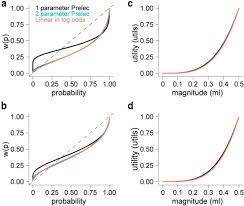 economic choices reveal probability distortion in macaque monkeys