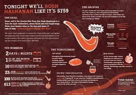 rosh hashonna rosh hashanah infographic mike wirth
