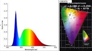 top ten quality indexes for led lights bentuo lighting