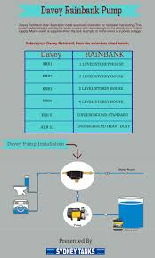 davey rainbank pump are popular in australia it is used for