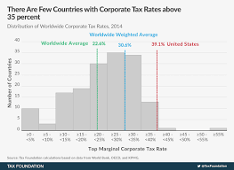 Tax Table 2013 Corporate Income Tax Rates Around The World 2014 Tax Foundation