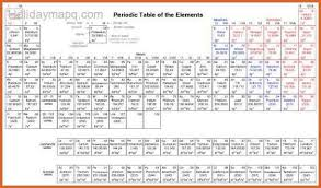 where are semiconductors on the periodic table periodic table and charges resume name