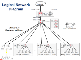 logical layout of network networkdiagram marwan nsrc network monitoring management and