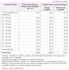 travaux de bureau salaire les salaires dans le secteur privé et les entreprises publiques en