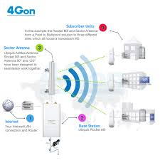 point to multipoint wireless network setup 4gon